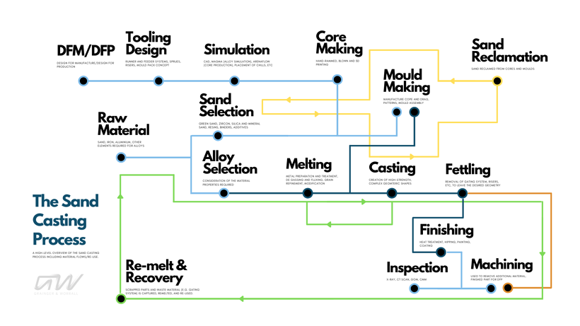 GW_Sand Casting Process Map v2