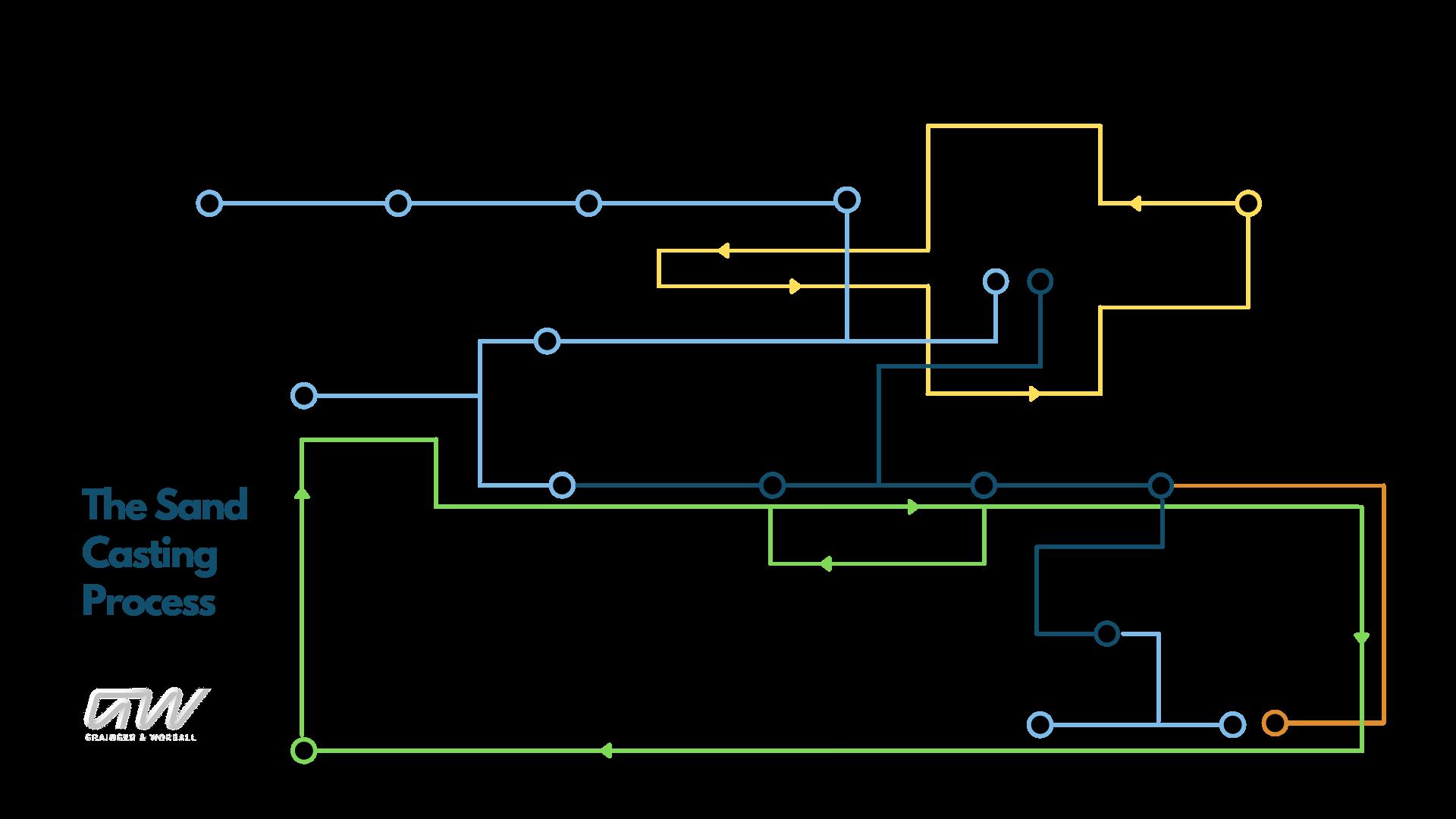 GW_Sand Casting Process Map v2T
